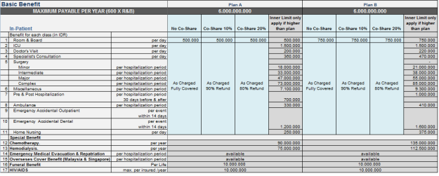 tabel-manfaat-smartmed-premier-plan-a-b1