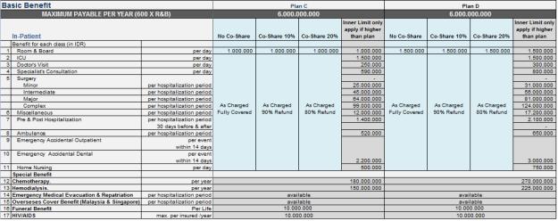tabel-manfaat-smartmed-premier-plan-c-d