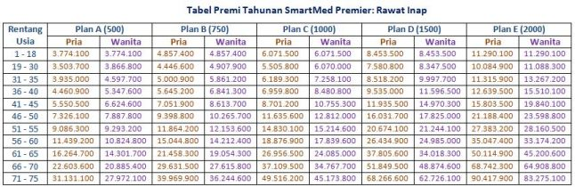 tabel-premi-smartmed-premier-rawat-inap