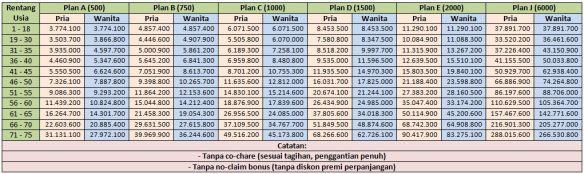 tabel-premi-smartmed-premier