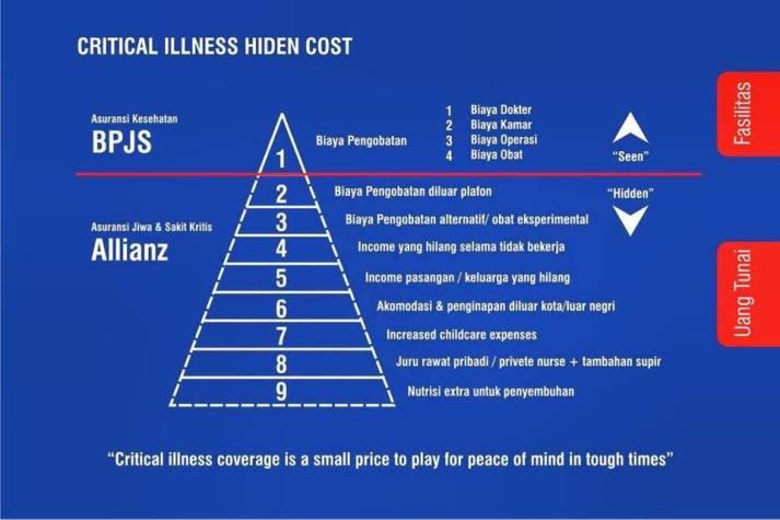 Critical Illness Hidden Cost