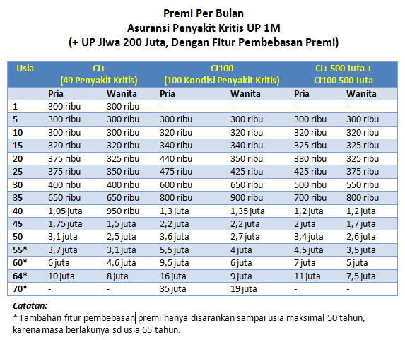 tabel-premi-ci-1m-dengan-payor-benefit1