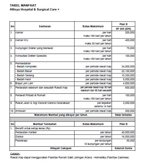 Tabel Manfaat SmartMed Premier